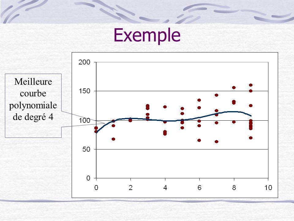 Exemple Meilleure courbe polynomiale de degré 4
