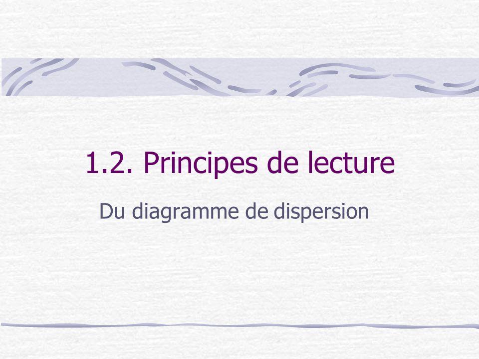 1.2. Principes de lecture Du diagramme de dispersion