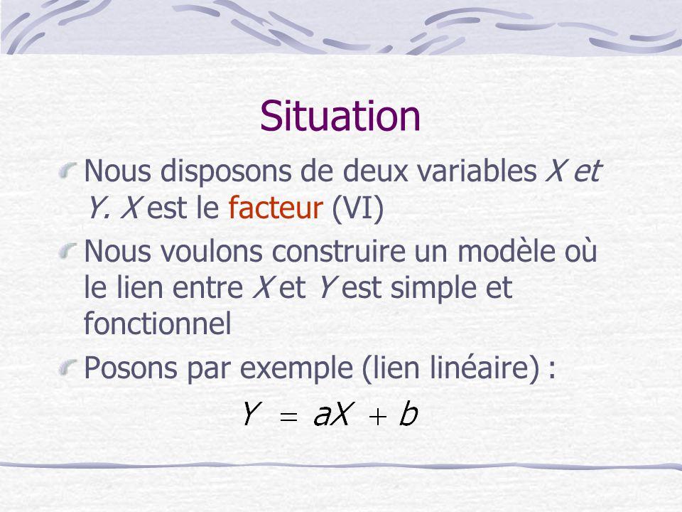 Situation Nous disposons de deux variables X et Y.