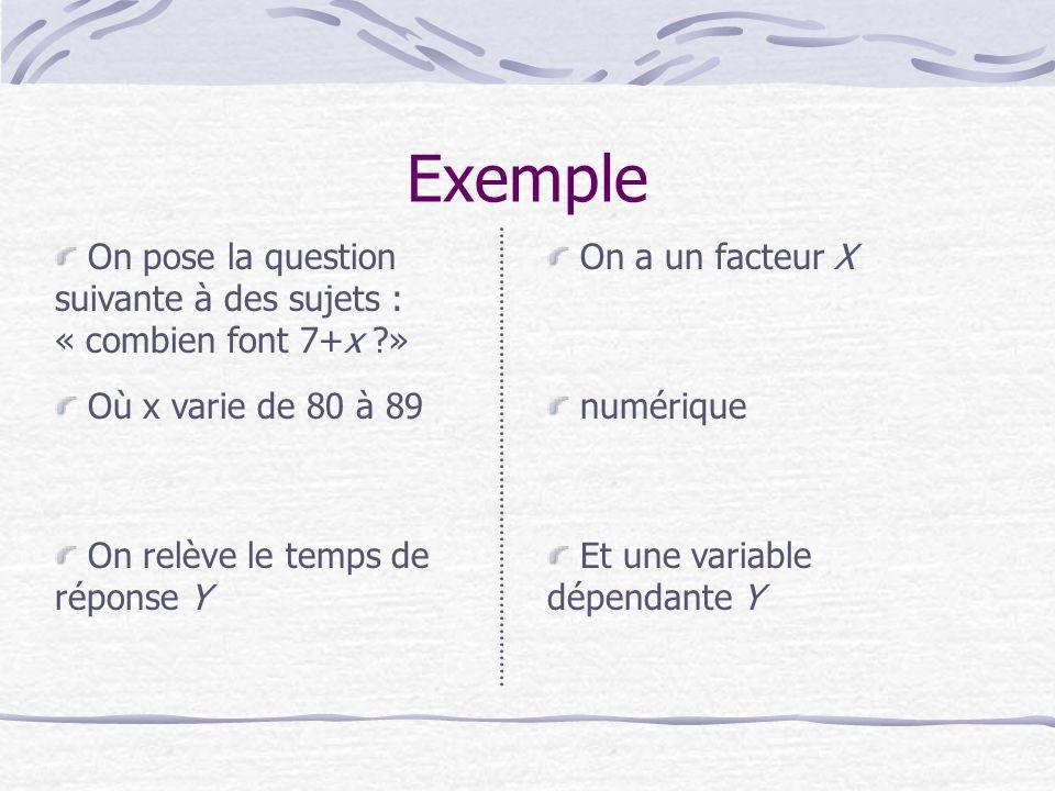Exemple On pose la question suivante à des sujets : « combien font 7+x ?» numérique Où x varie de 80 à 89 On a un facteur X On relève le temps de réponse Y Et une variable dépendante Y