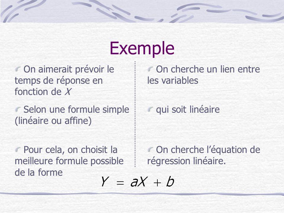 Exemple On aimerait prévoir le temps de réponse en fonction de X qui soit linéaire Selon une formule simple (linéaire ou affine) On cherche un lien entre les variables Pour cela, on choisit la meilleure formule possible de la forme On cherche l'équation de régression linéaire.