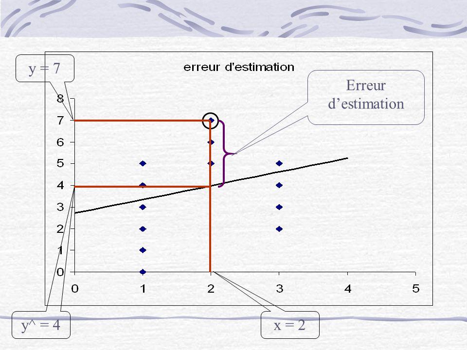 x = 2 y = 7 y^ = 4 Erreur d'estimation