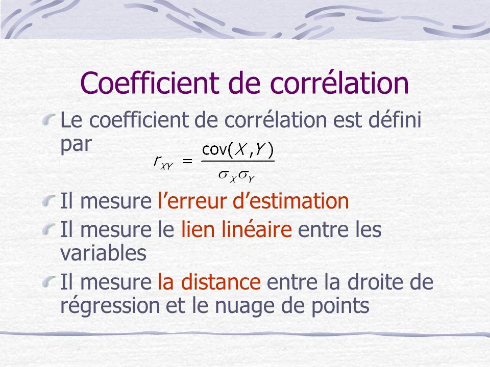 Coefficient de corrélation Le coefficient de corrélation est défini par Il mesure l'erreur d'estimation Il mesure le lien linéaire entre les variables Il mesure la distance entre la droite de régression et le nuage de points