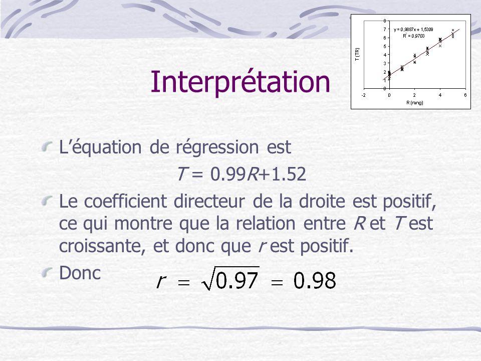 Interprétation L'équation de régression est T = 0.99R+1.52 Le coefficient directeur de la droite est positif, ce qui montre que la relation entre R et T est croissante, et donc que r est positif.