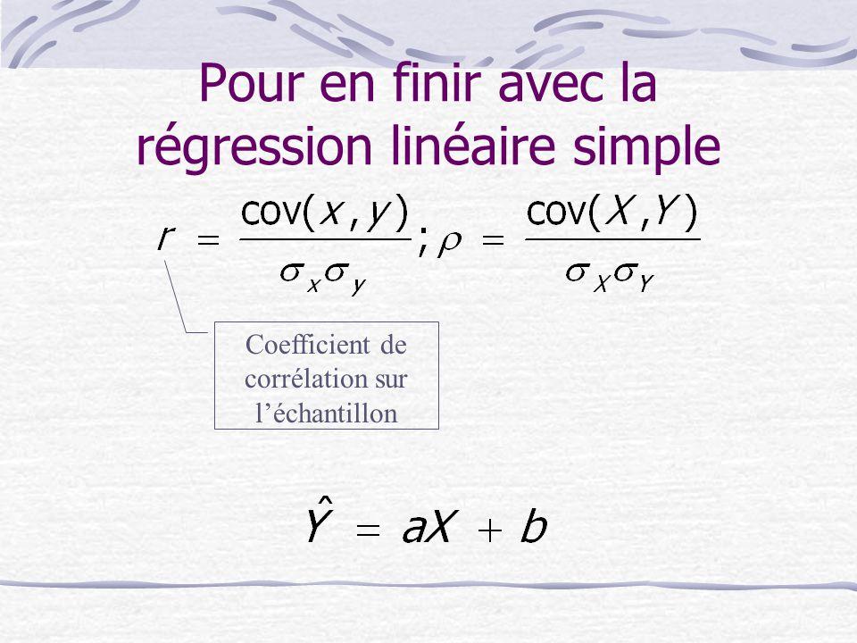 Pour en finir avec la régression linéaire simple Coefficient de corrélation sur l'échantillon