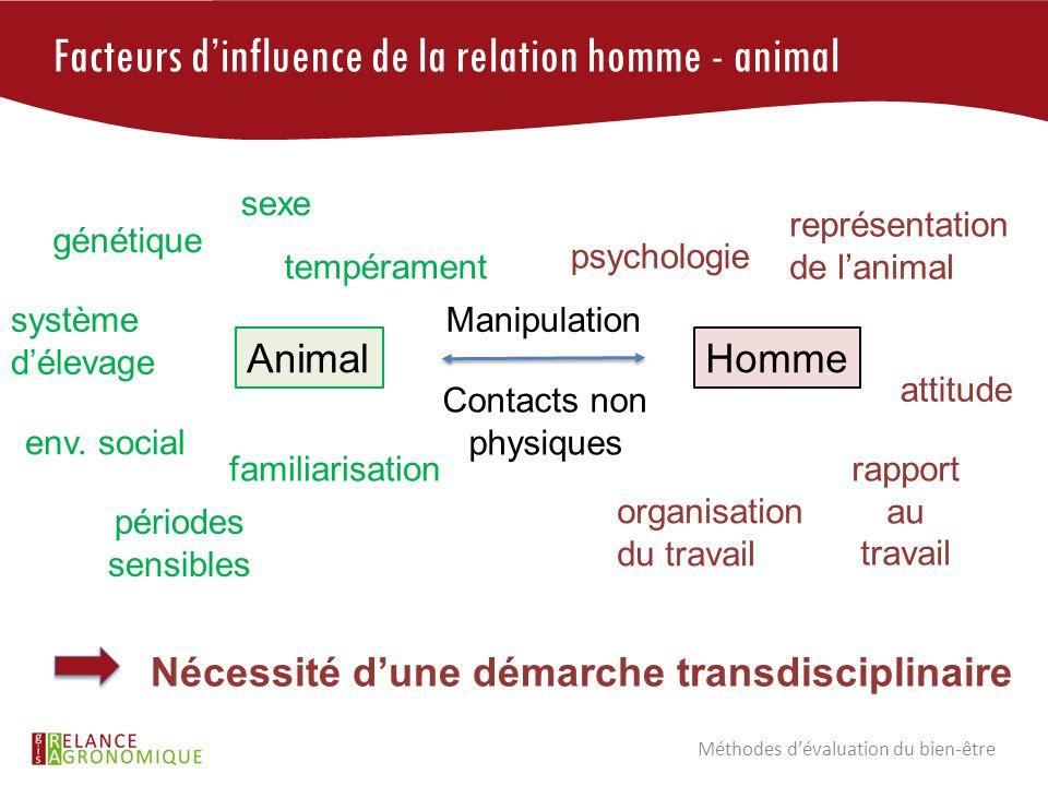 Facteurs d'influence de la relation homme - animal tempérament sexe env. social système d'élevage familiarisation périodes sensibles génétique AnimalH