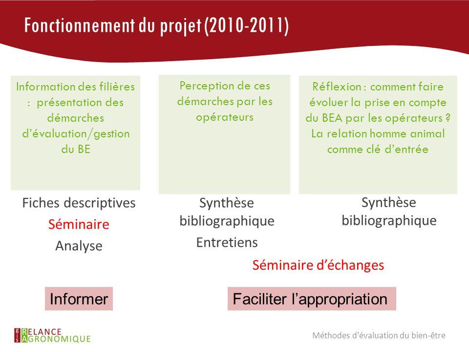 Fonctionnement du projet (2010-2011) Méthodes d'évaluation du bien-être Perception de ces démarches par les opérateurs Synthèse bibliographique Entret