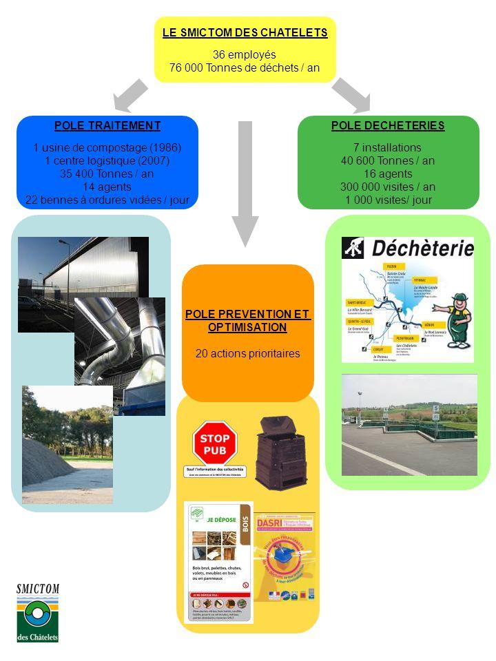 POLE TRAITEMENT 1 usine de compostage (1986) 1 centre logistique (2007) 35 400 Tonnes / an 14 agents 22 bennes à ordures vidées / jour POLE DECHETERIES 7 installations 40 600 Tonnes / an 16 agents 300 000 visites / an 1 000 visites/ jour LE SMICTOM DES CHATELETS 36 employés 76 000 Tonnes de déchets / an POLE PREVENTION ET OPTIMISATION 20 actions prioritaires