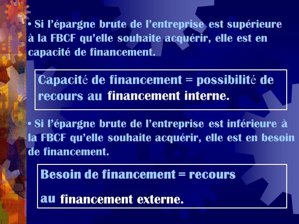 Si l'épargne brute de l'entreprise est supérieure à la FBCF qu'elle souhaite acquérir, elle est en capacité de financement. Capacit é de financement =