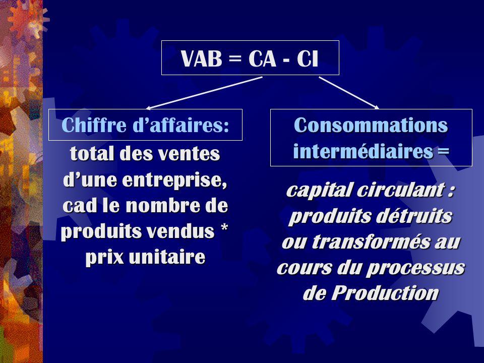 Chiffre d'affaires: Consommations intermédiaires = VAB = CA - CI total des ventes d'une entreprise, cad le nombre de produits vendus * prix unitaire c