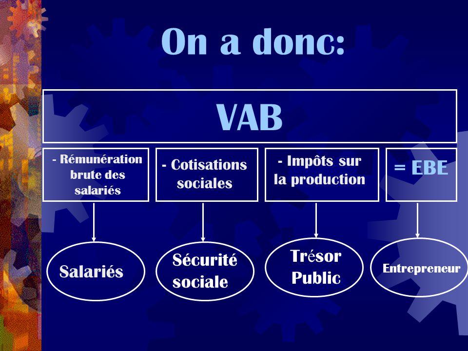 On a donc: VAB - Rémunération brute des salariés - Impôts sur la production - Cotisations sociales = EBE Salariés Sécurité sociale Tr é sor Public Ent