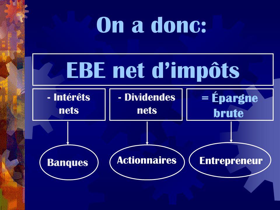 On a donc: EBE net d'impôts - Intérêts nets = Épargne brute - Dividendes nets Banques Actionnaires Entrepreneur