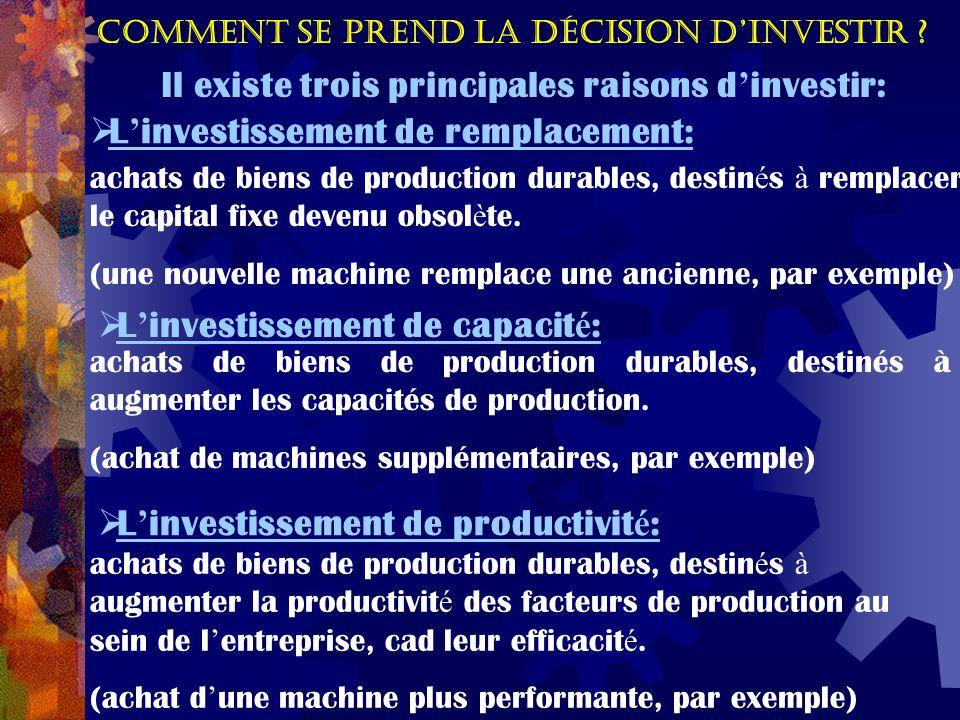 Comment se prend la décision d'investir ? Il existe trois principales raisons d ' investir:  L ' investissement de remplacement: achats de biens de p