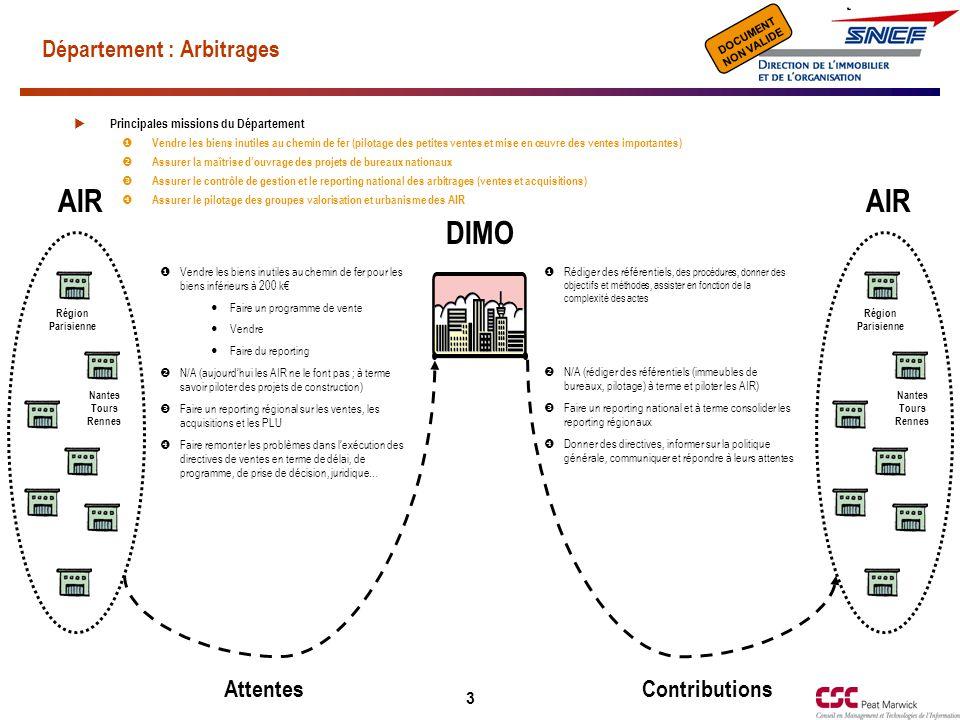 Document de travail NON VALIDE DOCUMENT NON VALIDE 3 Département : Arbitrages AttentesContributions  Rédiger des référentiels, des procédures, donner des objectifs et méthodes, assister en fonction de la complexité des actes  N/A (rédiger des référentiels (immeubles de bureaux, pilotage) à terme et piloter les AIR)  Faire un reporting national et à terme consolider les reporting régionaux  Donner des directives, informer sur la politique générale, communiquer et répondre à leurs attentes Région Parisienne Nantes Tours Rennes AIR Région Parisienne Nantes Tours Rennes AIR DIMO  Vendre les biens inutiles au chemin de fer pour les biens inférieurs à 200 k€ Faire un programme de vente Vendre Faire du reporting  N/A (aujourd'hui les AIR ne le font pas ; à terme savoir piloter des projets de construction)  Faire un reporting régional sur les ventes, les acquisitions et les PLU  Faire remonter les problèmes dans l'exécution des directives de ventes en terme de délai, de programme, de prise de décision, juridique…  Principales missions du Département  Vendre les biens inutiles au chemin de fer (pilotage des petites ventes et mise en œuvre des ventes importantes)  Assurer la maîtrise d'ouvrage des projets de bureaux nationaux  Assurer le contrôle de gestion et le reporting national des arbitrages (ventes et acquisitions)  Assurer le pilotage des groupes valorisation et urbanisme des AIR