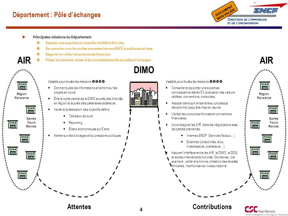 Document de travail NON VALIDE DOCUMENT NON VALIDE 5 Département : Gérance AttentesContributions  Pouvoir bénéficier d'un SI amont rattachant les contrats souscrits à un périmètre desservi (partenariat avec la fonction Achats)  Adopter un outil métier permettant ouvrant la possibilité d'une gestion dynamique (saisie des dépenses, ventilation sur les occupants, l'intégration de la notion de budget par bâtiment, suivi…)  Sélectionner les périmètres stratégiques (bureaux, bâtiments prioritaires, gares…)  Adopter un outil métier permettant le suivi des états locatifs et la production de factures  Définir des règles de gestion et processus comptables adaptés  Faire naître les savoirs-faire ad hoc  Élaborer la politique de maintenance et d'entretien  Consolider et arbitrer les besoins de travaux et de maintenance exprimés en vue de bâtir le programme national  Faire réagir l'entreprise sur les conséquences de sa situation de propriétaire : dotations des budgets correspondants (mises aux normes réglementaires, conformités…)  Communiquer en région sur les axes prioritaires de la politique immobilière Région Parisienne Nantes Tours Rennes AIR Région Parisienne Nantes Tours Rennes AIR DIMO  Fiabiliser les bases de données (m2, occupants)  Identifier pour chaque bâtiment les prestations fournies (ou quote-parts) et leurs coûts  Fiabiliser les bases de données (m2, occupants)  Suivre, enregistrer et valider les expressions de besoins en terme d'occupation, exprimés par les Domaines et Activités  Accompagner les Domaines et Activités dans la recherche de satisfaction de leurs besoins et particulièrement les sensibiliser sur la notion de « bilan » (réduction de m2 occupés, valorisation sites abandonnés rendue possible, amélioration du confort des occupants…)  Faire un état des lieux du parc immobilier  Recenser et consolider les besoins du patrimoine  Piloter la Maîtrise d'Œuvre (interne ou externe) en vue d'obtenir les devis, puis faire réaliser conformément aux besoins exprimés