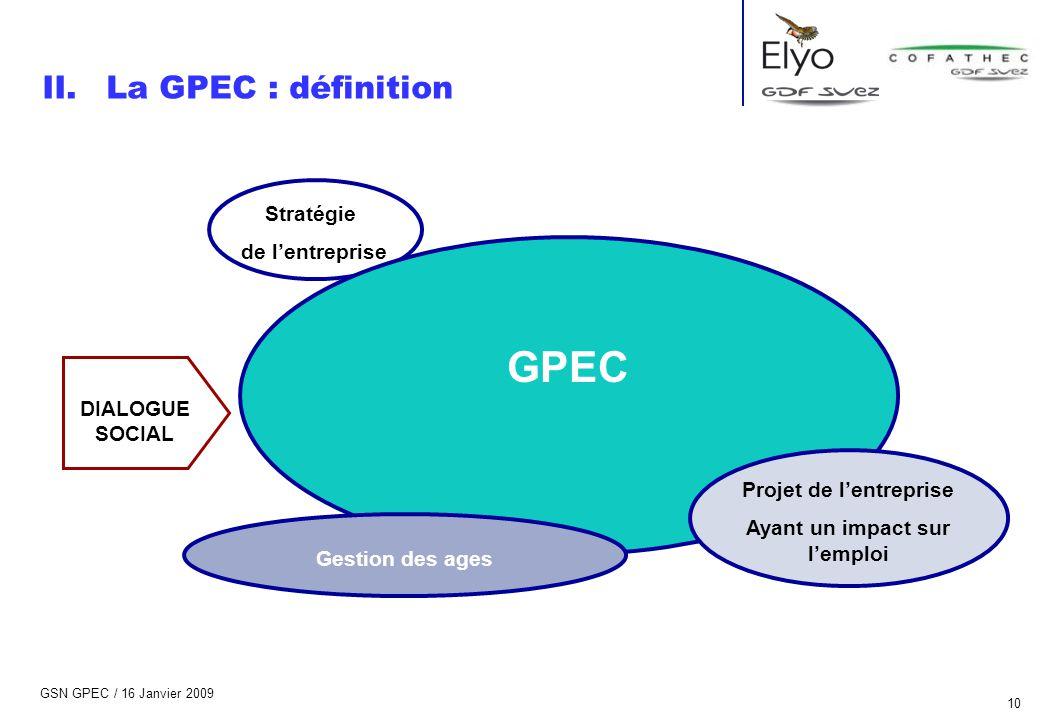 GSN GPEC / 16 Janvier 2009 10 Stratégie de l'entreprise II.La GPEC : définition DIALOGUE SOCIAL GPEC Projet de l'entreprise Ayant un impact sur l'empl
