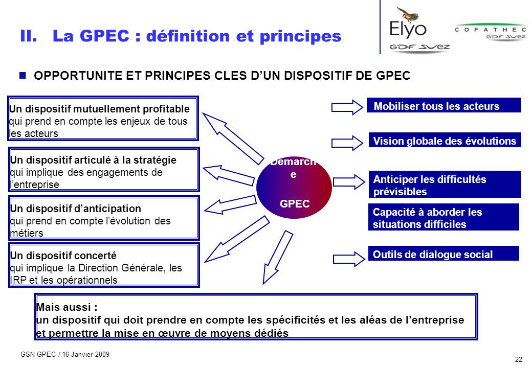 GSN GPEC / 16 Janvier 2009 22 n OPPORTUNITE ET PRINCIPES CLES D'UN DISPOSITIF DE GPEC Démarch e GPEC Un dispositif mutuellement profitable qui prend e