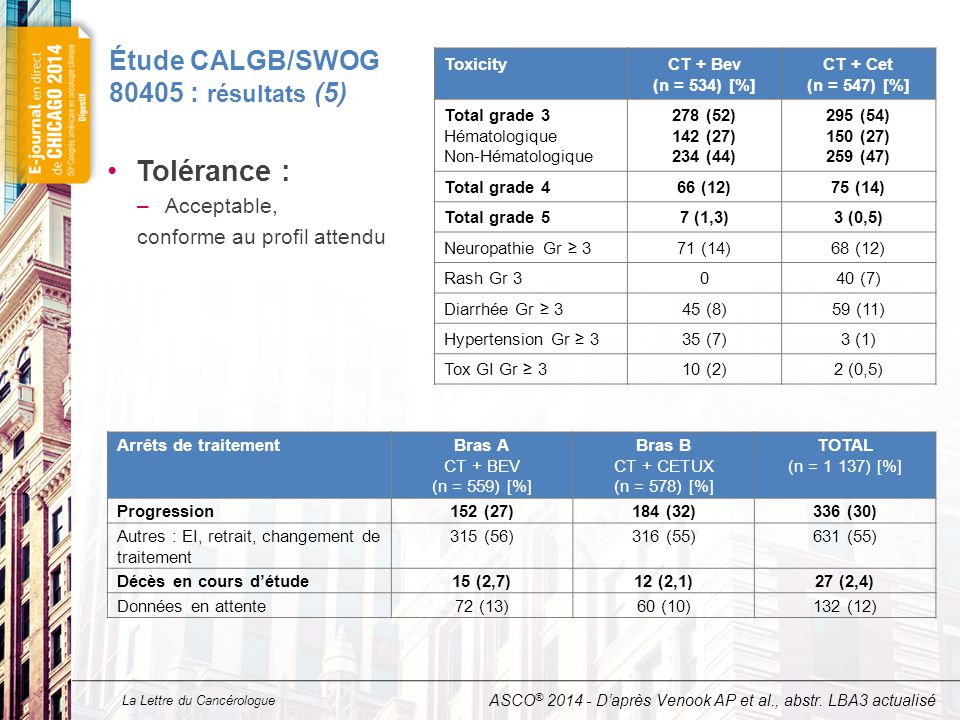 La Lettre du Cancérologue Étude CALGB/SWOG 80405 : résultats (5) Tolérance : –Acceptable, conforme au profil attendu ASCO ® 2014 - D'après Venook AP et al., abstr.