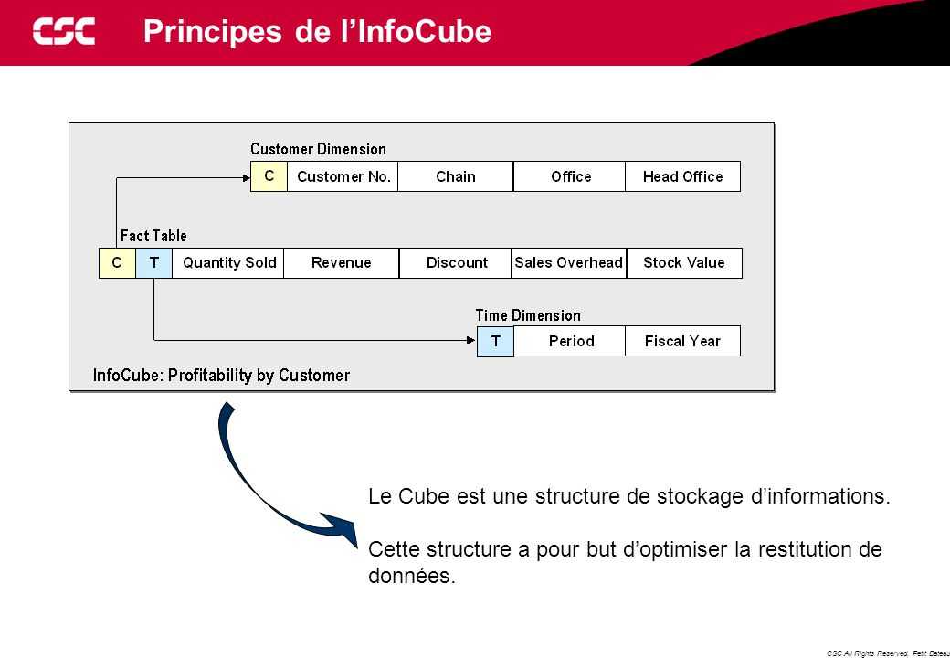 CSC All Rights Reserved, Petit Bateau Principes de l'InfoCube Le Cube est une structure de stockage d'informations.