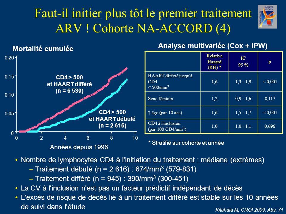 Faut-il initier plus tôt le premier traitement ARV ! Cohorte NA-ACCORD (4) Kitahata M, CROI 2009, Abs. 71 Mortalité cumulée Années depuis 1996 Relativ