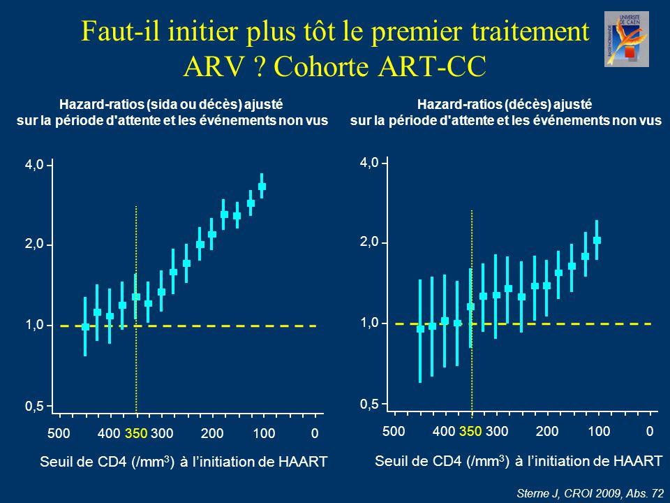 Faut-il initier plus tôt le premier traitement ARV ? Cohorte ART-CC Sterne J, CROI 2009, Abs. 72 Hazard-ratios (sida ou décès) ajusté sur la période d