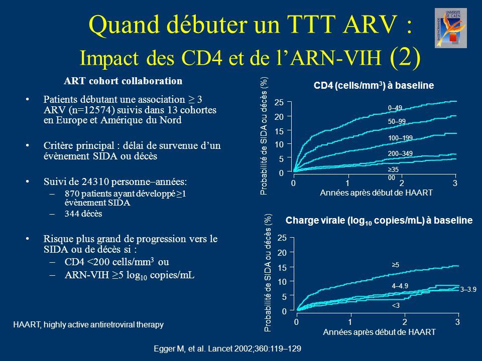 Quand débuter un TTT ARV : Impact des CD4 et de l'ARN-VIH (2) ART cohort collaboration Patients débutant une association ≥ 3 ARV (n=12574) suivis dans