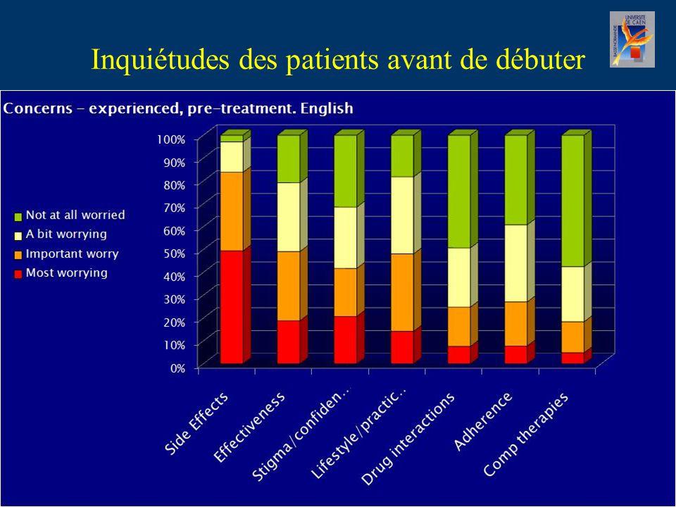 Inquiétudes des patients avant de débuter