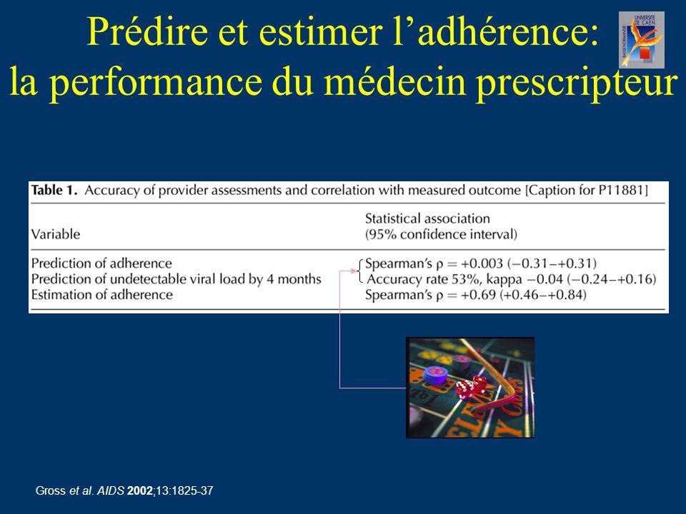 Prédire et estimer l'adhérence: la performance du médecin prescripteur Gross et al.