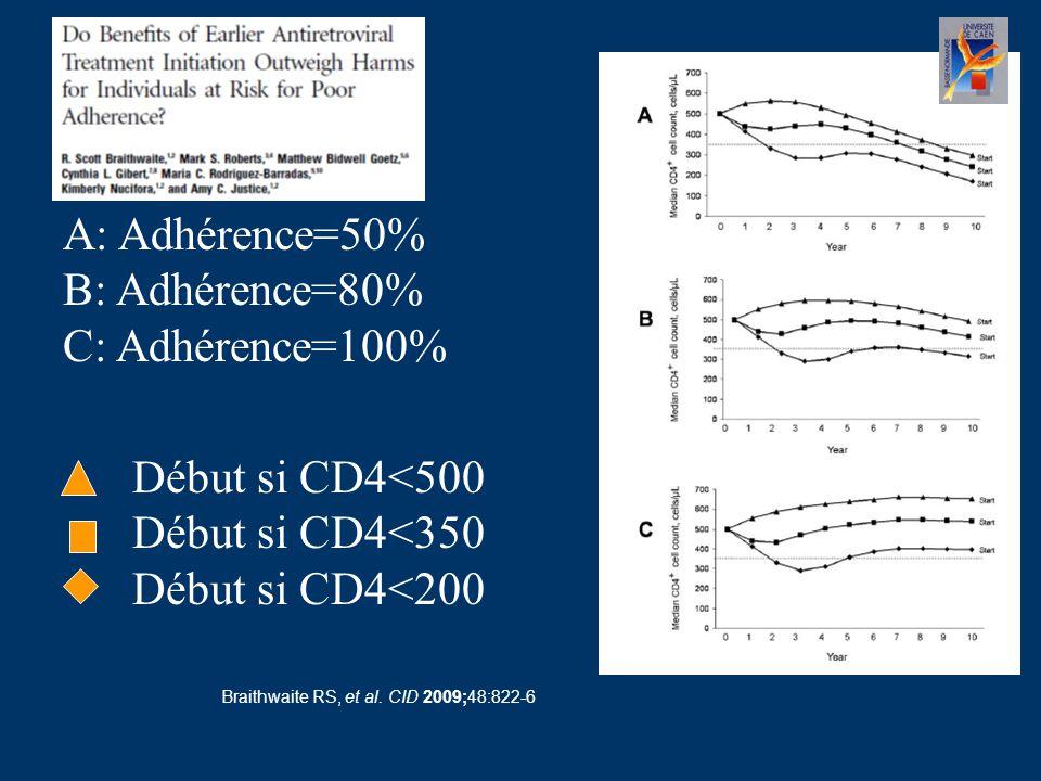 Braithwaite RS, et al. CID 2009;48:822-6 A: Adhérence=50% B: Adhérence=80% C: Adhérence=100% Début si CD4<500 Début si CD4<350 Début si CD4<200