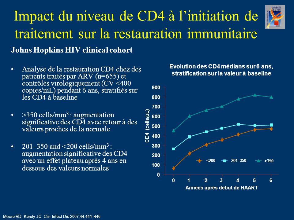 Quand débuter un TTT ARV : Impact des CD4 et de l'ARN-VIH (2) ART cohort collaboration Patients débutant une association ≥ 3 ARV (n=12574) suivis dans 13 cohortes en Europe et Amérique du Nord Critère principal : délai de survenue d'un évènement SIDA ou décès Suivi de 24310 personne–années: –870 patients ayant développé ≥1 évènement SIDA –344 décès Risque plus grand de progression vers le SIDA ou de décès si : –CD4 <200 cells/mm 3 ou –ARN-VIH ≥5 log 10 copies/mL Egger M, et al.