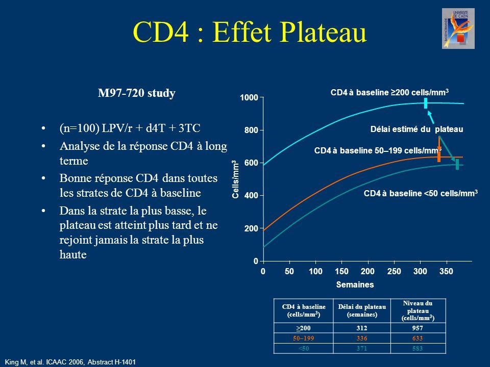 CD4 : Effet Plateau M97-720 study (n=100) LPV/r + d4T + 3TC Analyse de la réponse CD4 à long terme Bonne réponse CD4 dans toutes les strates de CD4 à baseline Dans la strate la plus basse, le plateau est atteint plus tard et ne rejoint jamais la strate la plus haute 0 1000 800 600 400 200 CD4 à baseline ≥200 cells/mm 3 CD4 à baseline 50–199 cells/mm 3 CD4 à baseline <50 cells/mm 3 Délai estimé du plateau 035050100150200250300 Semaines Cells/mm 3 CD4 à baseline (cells/mm 3 ) Délai du plateau (semaines) Niveau du plateau (cells/mm 3 ) ≥200312957 50–199336633 <50371583 King M, et al.