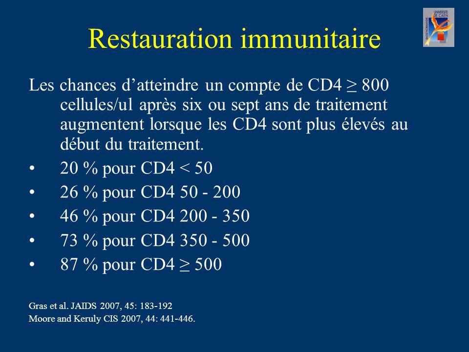 Les chances d'atteindre un compte de CD4 ≥ 800 cellules/ul après six ou sept ans de traitement augmentent lorsque les CD4 sont plus élevés au début du traitement.