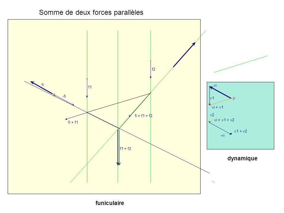 Somme de deux forces parallèles dynamique funiculaire f1 f2 v1 v2 P vi A fi vi + v1 fi + f1 vi + v1 + v2 fi + f1 + f2 -fi -vi v1 + v2 f1 + f2