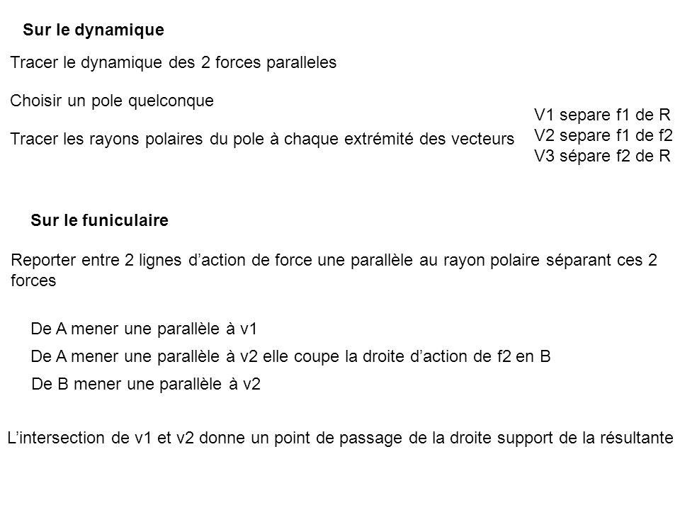 Tracer le dynamique des 2 forces paralleles Choisir un pole quelconque Tracer les rayons polaires du pole à chaque extrémité des vecteurs Sur le dynamique Sur le funiculaire Reporter entre 2 lignes d'action de force une parallèle au rayon polaire séparant ces 2 forces De A mener une parallèle à v1 De A mener une parallèle à v2 elle coupe la droite d'action de f2 en B De B mener une parallèle à v2 V1 separe f1 de R V2 separe f1 de f2 V3 sépare f2 de R L'intersection de v1 et v2 donne un point de passage de la droite support de la résultante