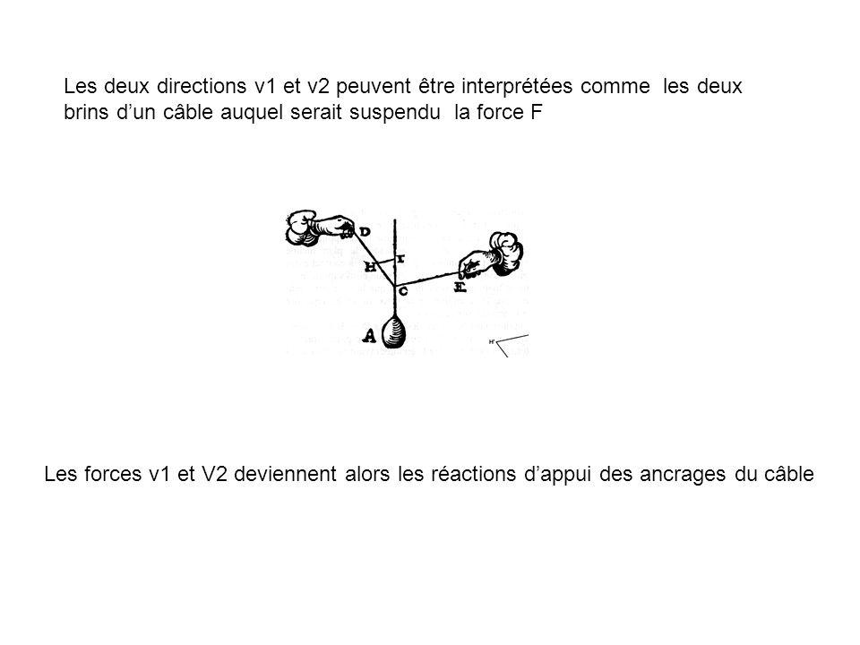 Les deux directions v1 et v2 peuvent être interprétées comme les deux brins d'un câble auquel serait suspendu la force F Les forces v1 et V2 deviennent alors les réactions d'appui des ancrages du câble
