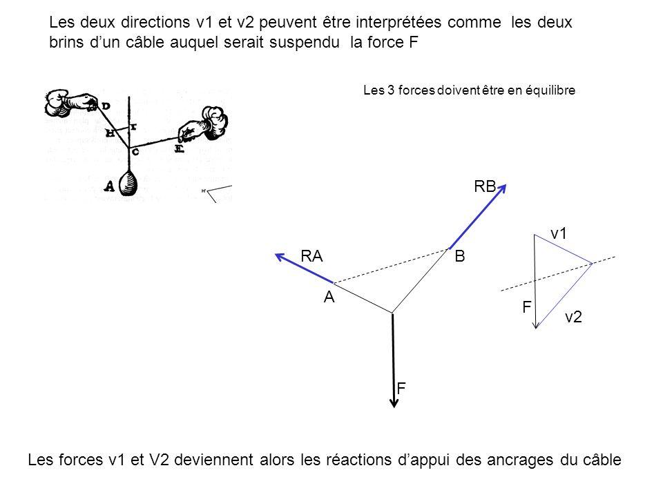 Les deux directions v1 et v2 peuvent être interprétées comme les deux brins d'un câble auquel serait suspendu la force F Les forces v1 et V2 deviennent alors les réactions d'appui des ancrages du câble A B F F v2 v1 RA RB Les 3 forces doivent être en équilibre