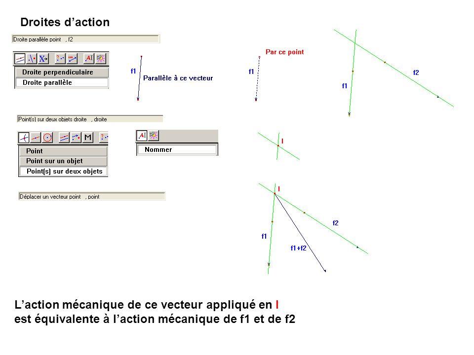 Droites d'action L'action mécanique de ce vecteur appliqué en I est équivalente à l'action mécanique de f1 et de f2