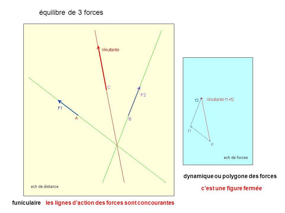 équilibre de 3 forces dynamique ou polygone des forces ech de forces funiculaire ech de distance c'est une figure fermée les lignes d'action des forces sont concourantes