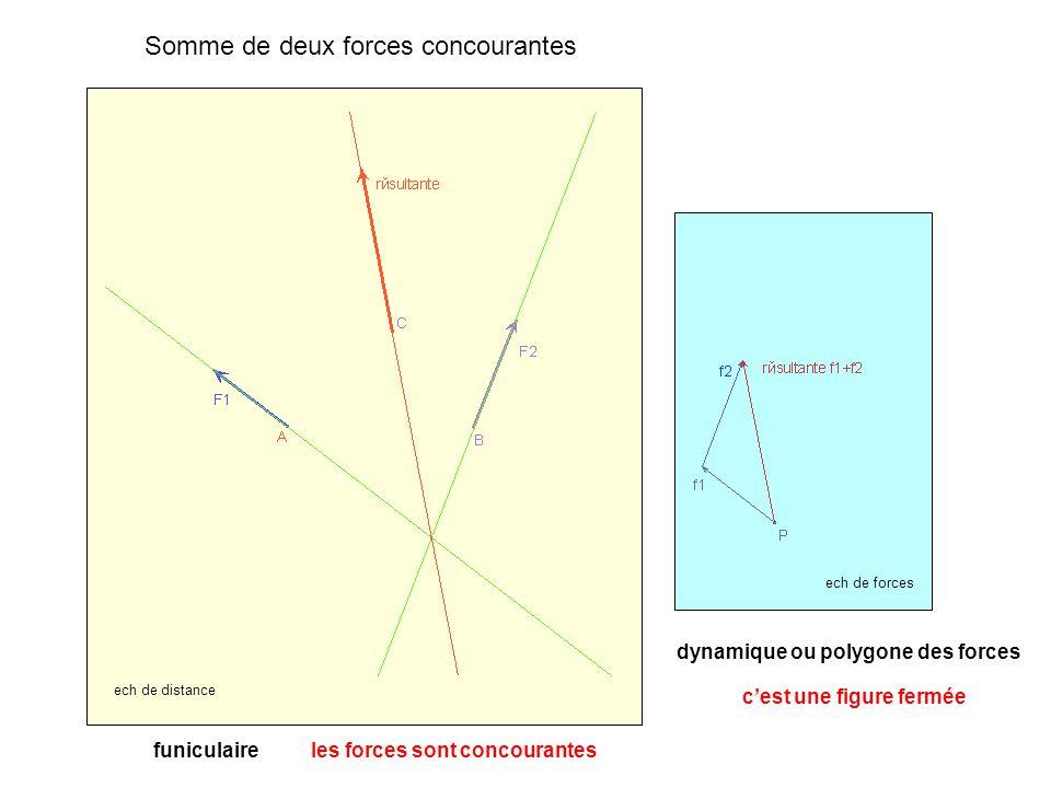 Somme de deux forces concourantes dynamique ou polygone des forces ech de forces funiculaire ech de distance c'est une figure fermée les forces sont concourantes