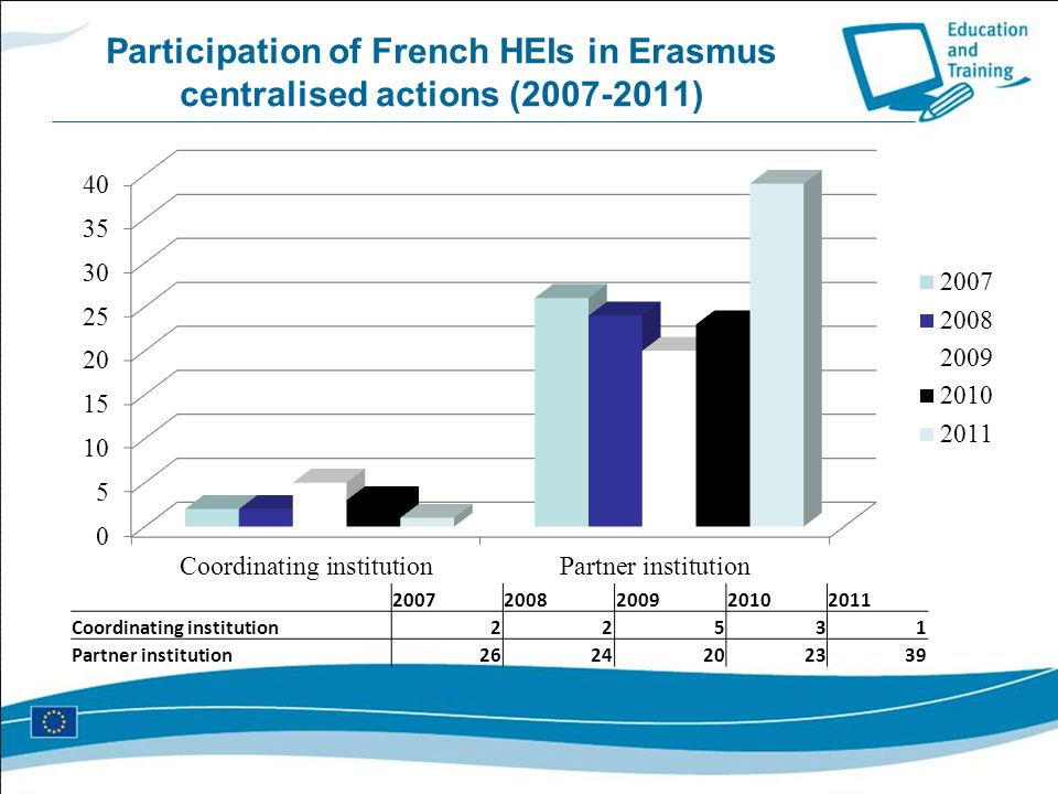 Participation of French HEIs in Erasmus centralised actions (2007-2011) 20072008200920102011 Coordinating institution22531 Partner institution26242023