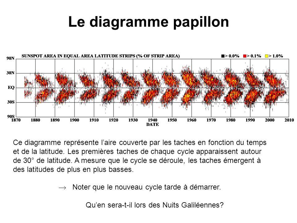 Le diagramme papillon Ce diagramme représente l'aire couverte par les taches en fonction du temps et de la latitude.