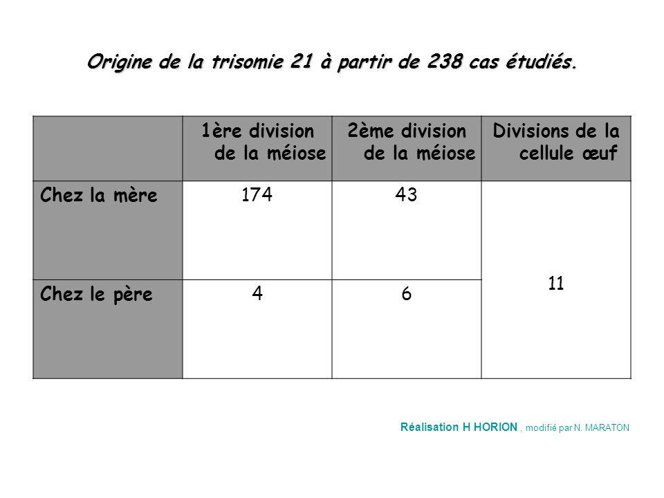 Origine de la trisomie 21 à partir de 238 cas étudiés. Divisions de la cellule œuf 2ème division de la méiose 1ère division de la méiose 11 43174Chez
