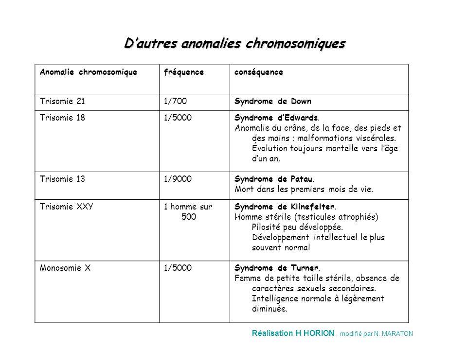 D'autres anomalies chromosomiques conséquencefréquenceAnomalie chromosomique Syndrome de Down1/700Trisomie 21 Syndrome d'Edwards. Anomalie du crâne, d