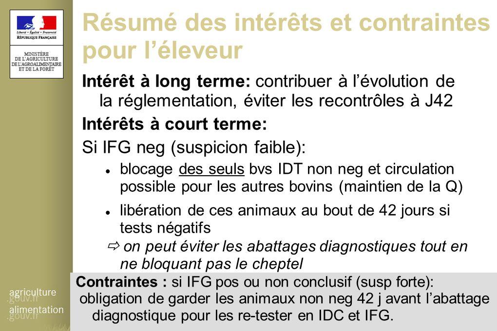 Résumé des intérêts et contraintes pour l'éleveur Intérêts à court terme: Si IFG neg (suspicion faible): blocage des seuls bvs IDT non neg et circulat
