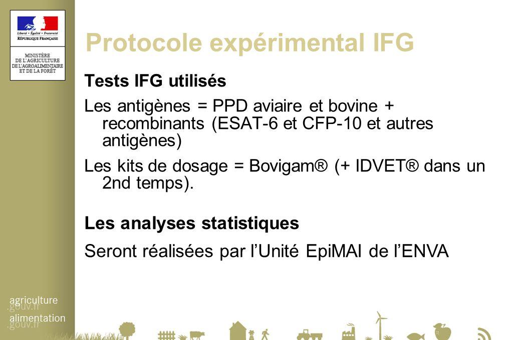 Protocole expérimental IFG Tests IFG utilisés Les antigènes = PPD aviaire et bovine + recombinants (ESAT-6 et CFP-10 et autres antigènes) Les kits de