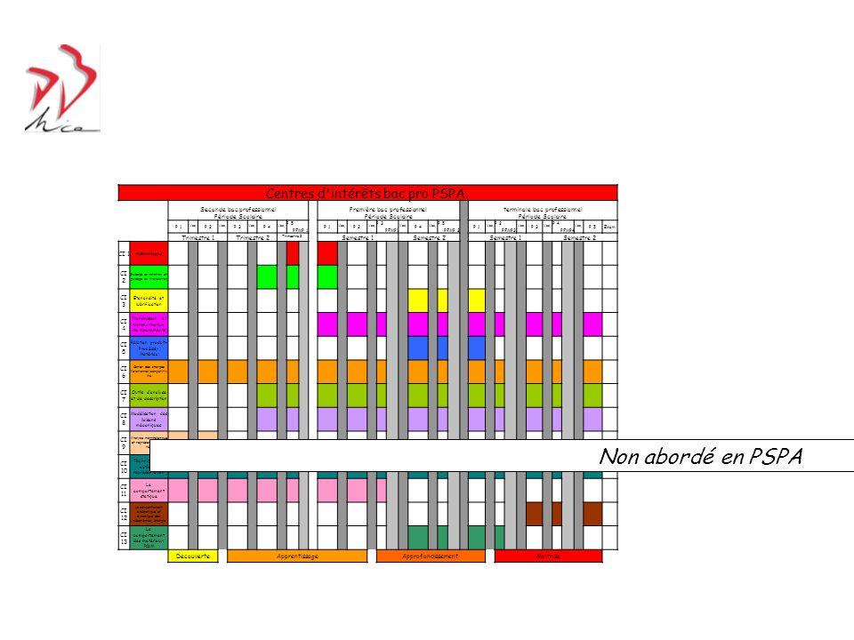 Centres d'intérêts bac pro PSPA. Seconde bac professionnel Période Scolaire Première bac professionnel Période Scolaire terminale bac professionnel Pé