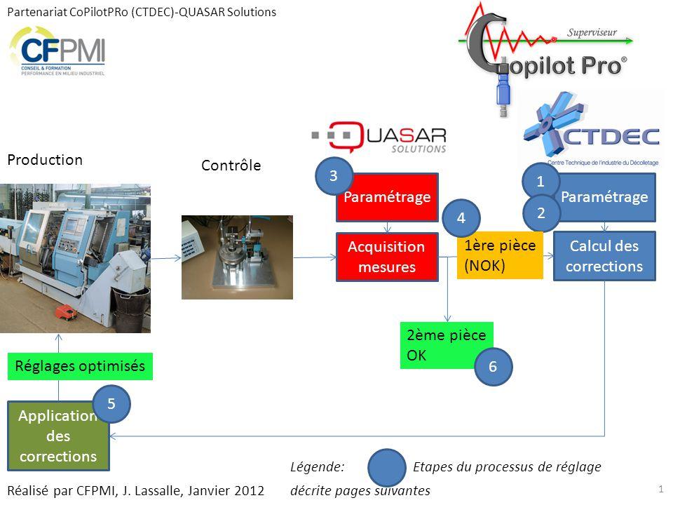 Partenariat CoPilotPRo (CTDEC)-QUASAR Solutions Acquisition mesures Calcul des corrections Production Contrôle Réglages optimisés Paramétrage 1 2 3 1è