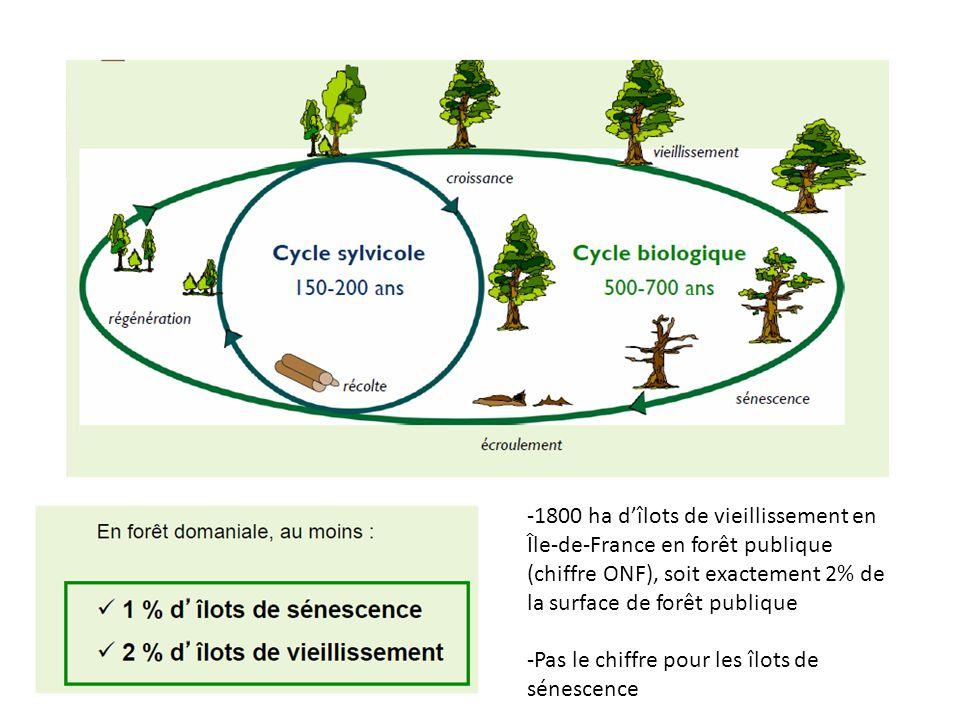 -1800 ha d'îlots de vieillissement en Île-de-France en forêt publique (chiffre ONF), soit exactement 2% de la surface de forêt publique -Pas le chiffr
