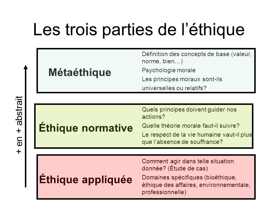 Les trois parties de l'éthique Métaéthique Définition des concepts de base (valeur, norme, bien…) Psychologie morale Les principes moraux sont-ils uni