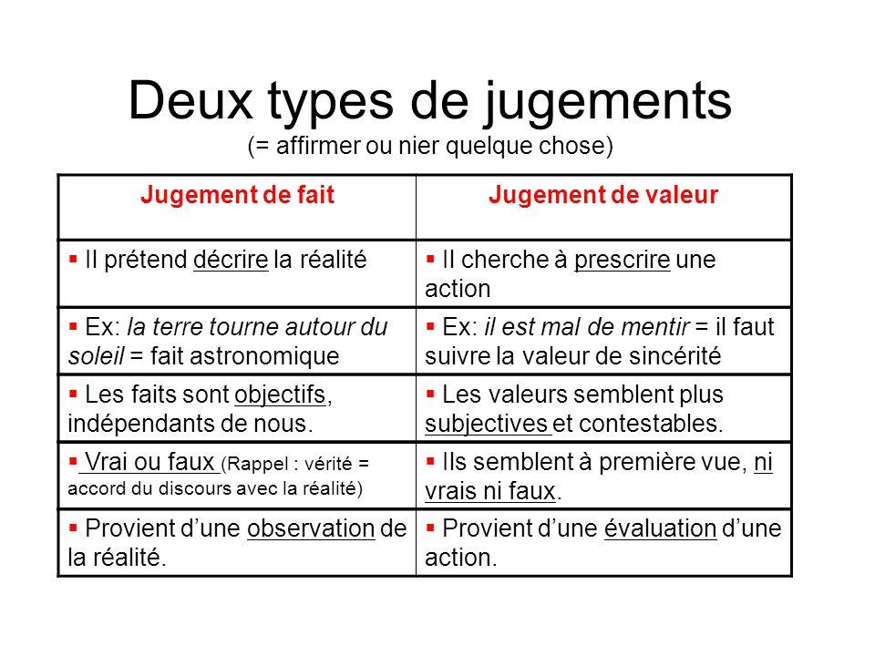 Deux types de jugements (= affirmer ou nier quelque chose) Jugement de faitJugement de valeur  Il prétend décrire la réalité  Il cherche à prescrire